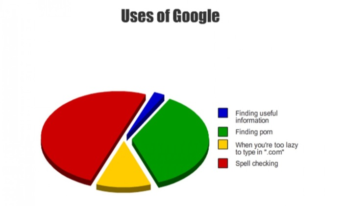 Uses of Google